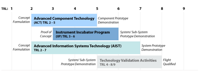 Graph shows TRL range for ESTO programs