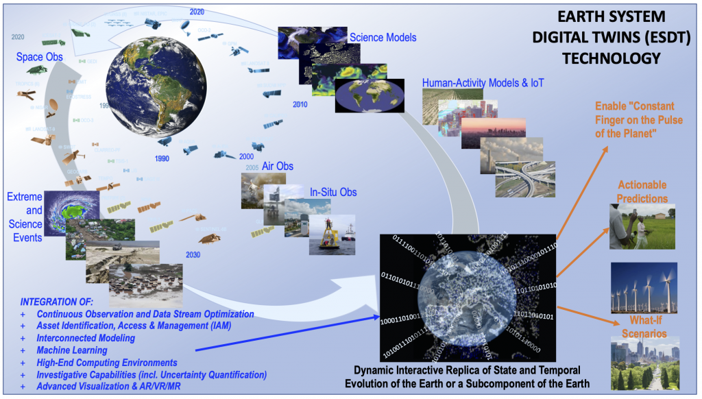Earth System Digital Twin graphic