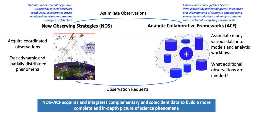 Image showing how NOS and ACF interact with and reinforce each other.